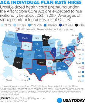 Obamacare_Health_Increase_2017_USA_Today.jpg